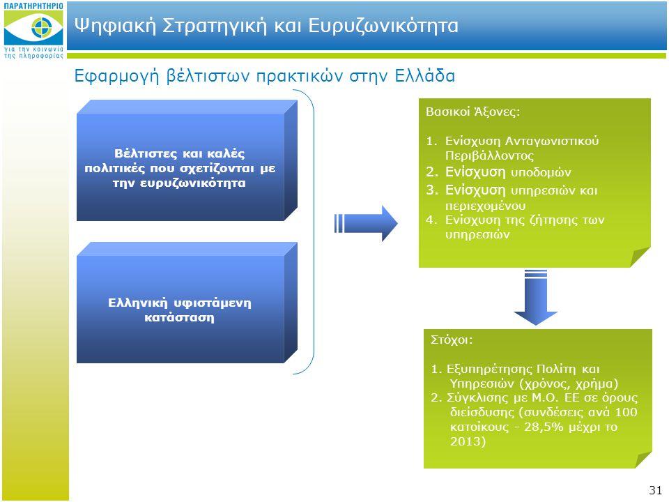 Ψηφιακή Στρατηγική και Ευρυζωνικότητα