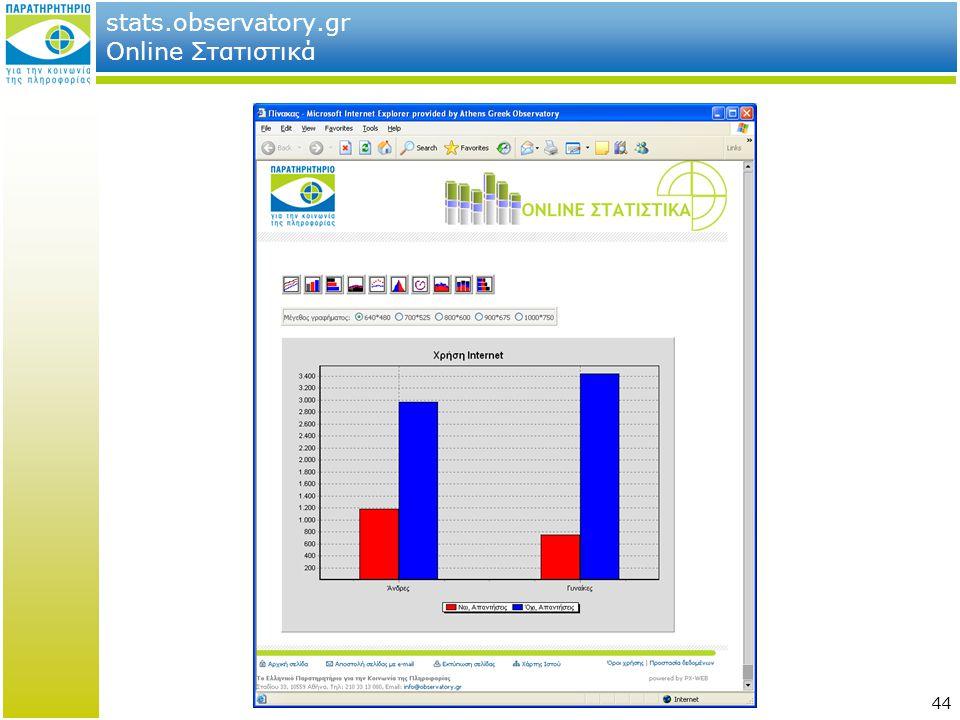 stats.observatory.gr Online Στατιστικά