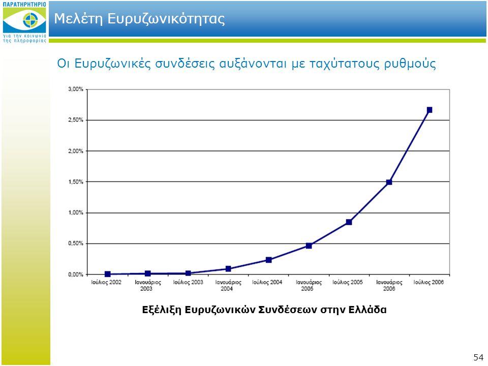 Μελέτη Ευρυζωνικότητας