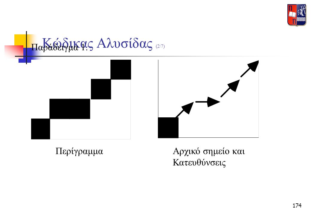 Κώδικας Αλυσίδας (2/7) Παράδειγμα 1. Περίγραμμα Αρχικό σημείο και