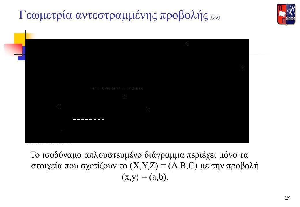 Γεωμετρία αντεστραμμένης προβολής (3/3)