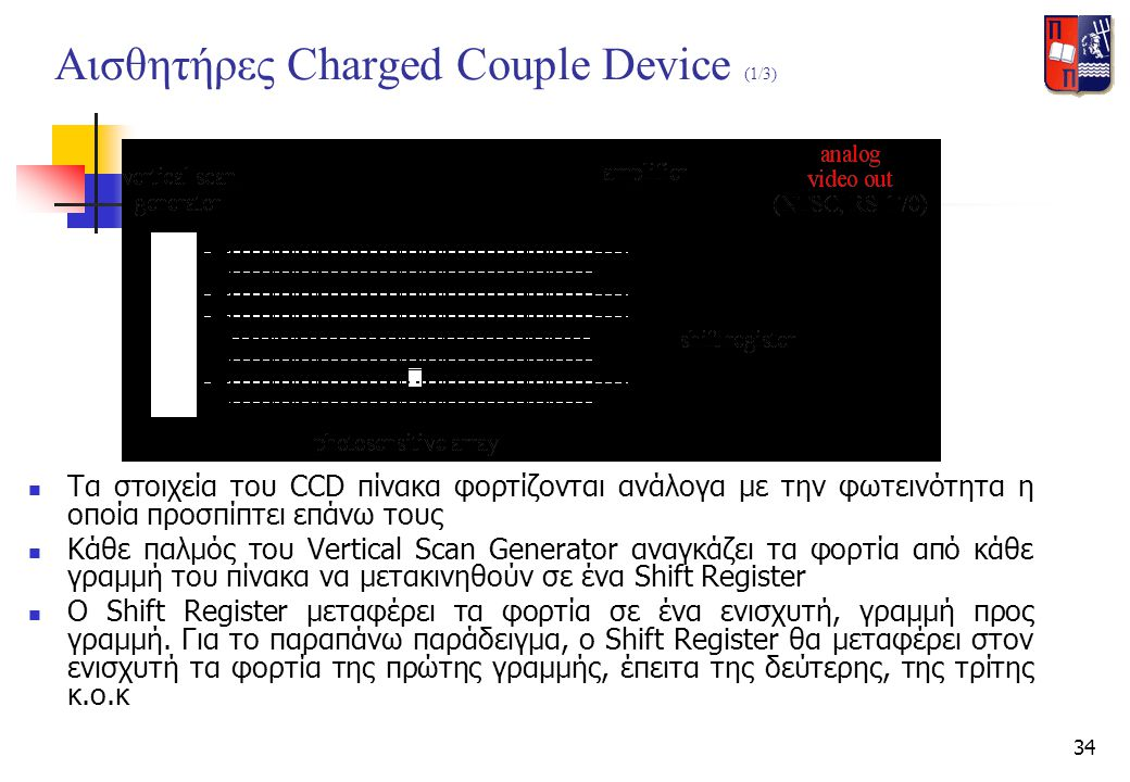 Αισθητήρες Charged Couple Device (1/3)