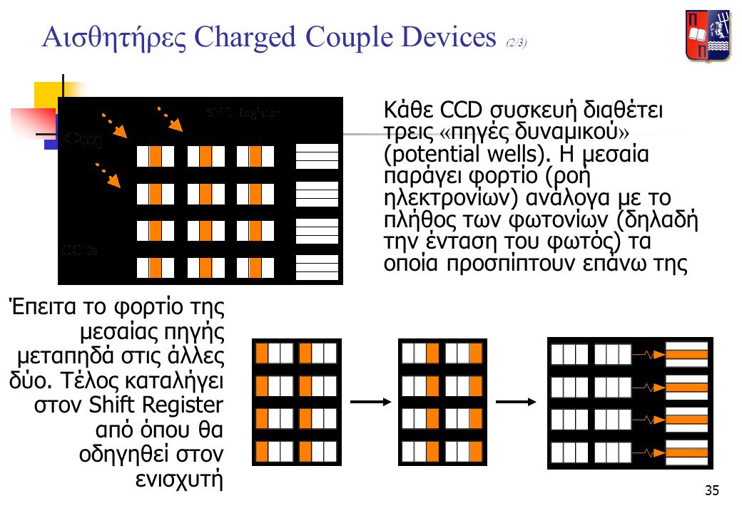 Αισθητήρες Charged Couple Devices (2/3)