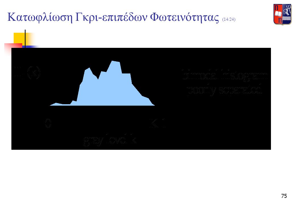 Κατωφλίωση Γκρι-επιπέδων Φωτεινότητας (14/24)