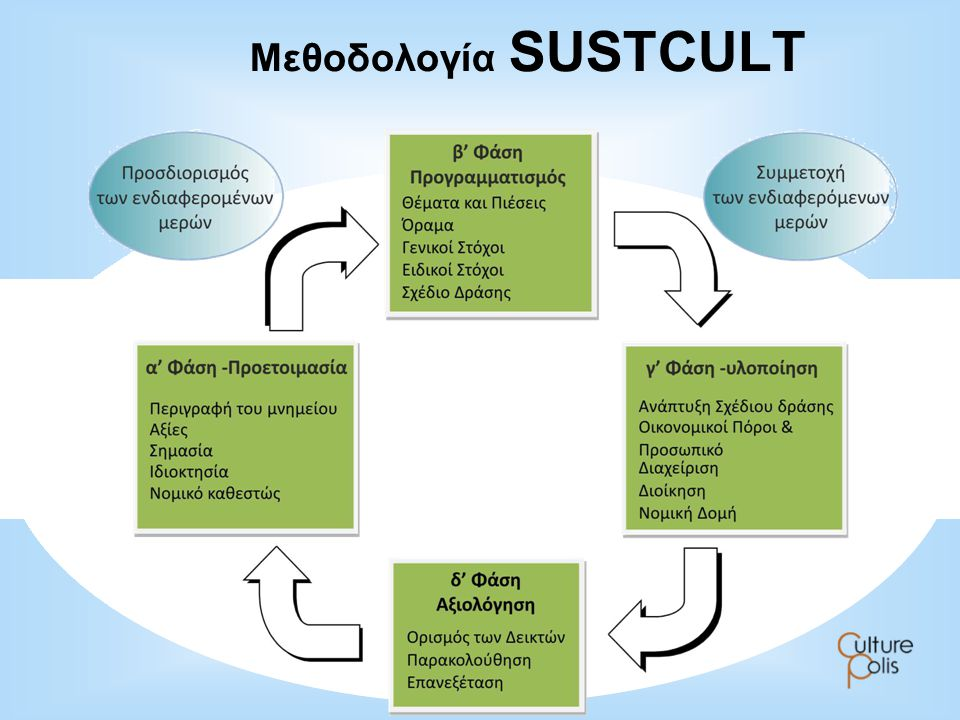 Μεθοδολογία SUSTCULT