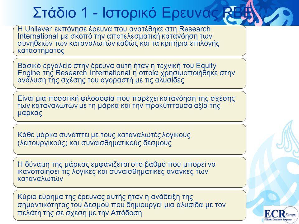 Στάδιο 1 - Ιστορικό Ερευνας RBE