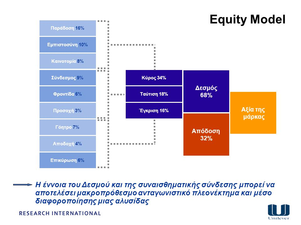 Equity Model Παράδοση 16% Εμπιστοσύνη 10% Καινοτομία 8% Σύνδεσμος 9% Κύρος 34% Δεσμός. 68% Φροντίδα 6%
