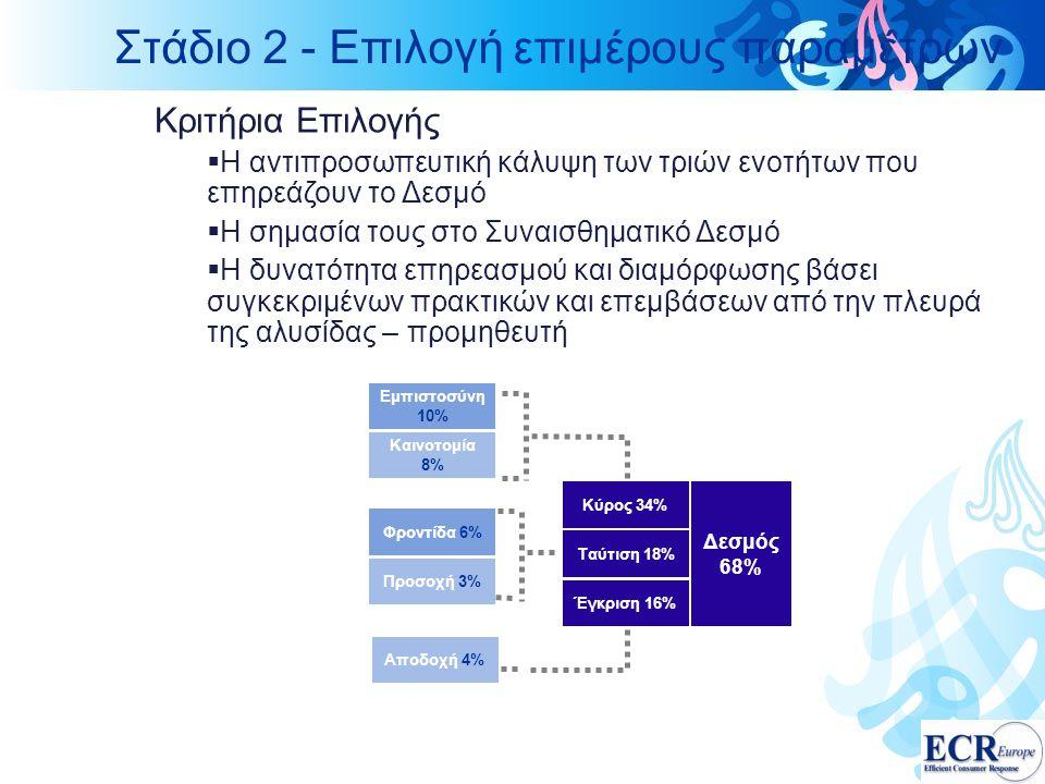 Στάδιο 2 - Επιλογή επιμέρους παραμέτρων
