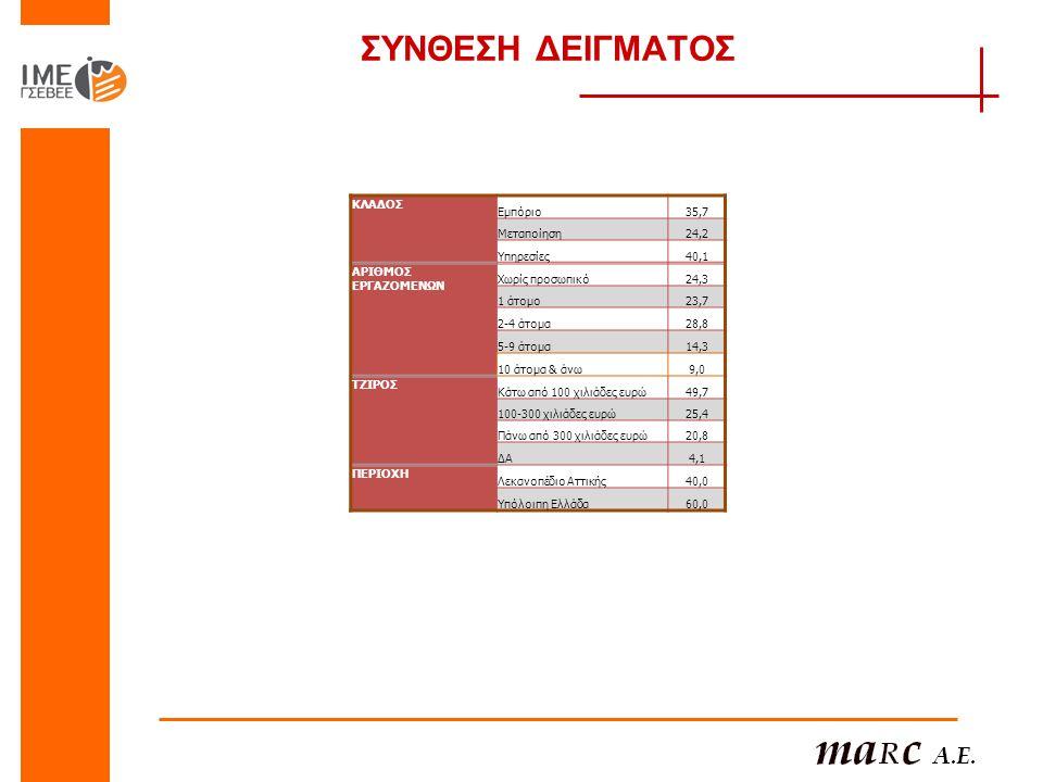 ΣΥΝΘΕΣΗ ΔΕΙΓΜΑΤΟΣ ΚΛΑΔΟΣ Εμπόριο 35,7 Μεταποίηση 24,2 Υπηρεσίες 40,1