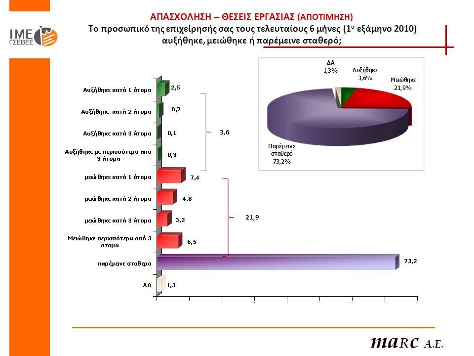 ΑΠΑΣΧΟΛΗΣΗ – ΘΕΣΕΙΣ ΕΡΓΑΣΙΑΣ (ΑΠΟΤΙΜΗΣΗ) Το προσωπικό της επιχείρησής σας τους τελευταίους 6 μήνες (1ο εξάμηνο 2010) αυξήθηκε, μειώθηκε ή παρέμεινε σταθερό;