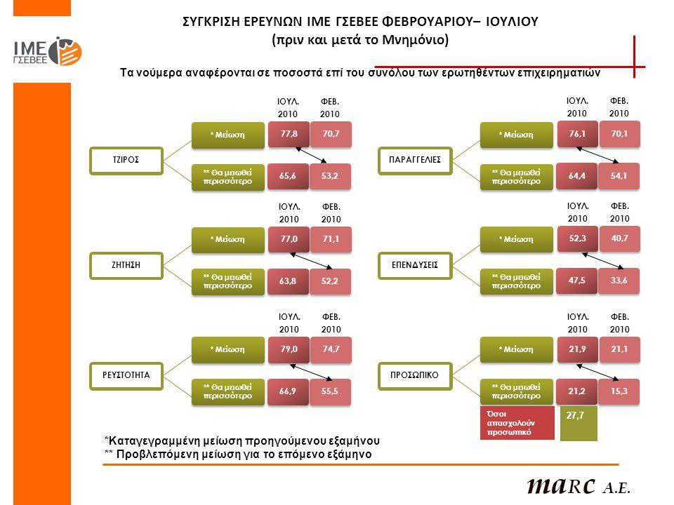 ΣΥΓΚΡΙΣΗ ΕΡΕΥΝΩΝ ΙΜΕ ΓΣΕΒΕΕ ΦΕΒΡΟΥΑΡΙΟΥ– ΙΟΥΛΙΟΥ (πριν και μετά το Μνημόνιο) Τα νούμερα αναφέρονται σε ποσοστά επί του συνόλου των ερωτηθέντων επιχειρηματιών