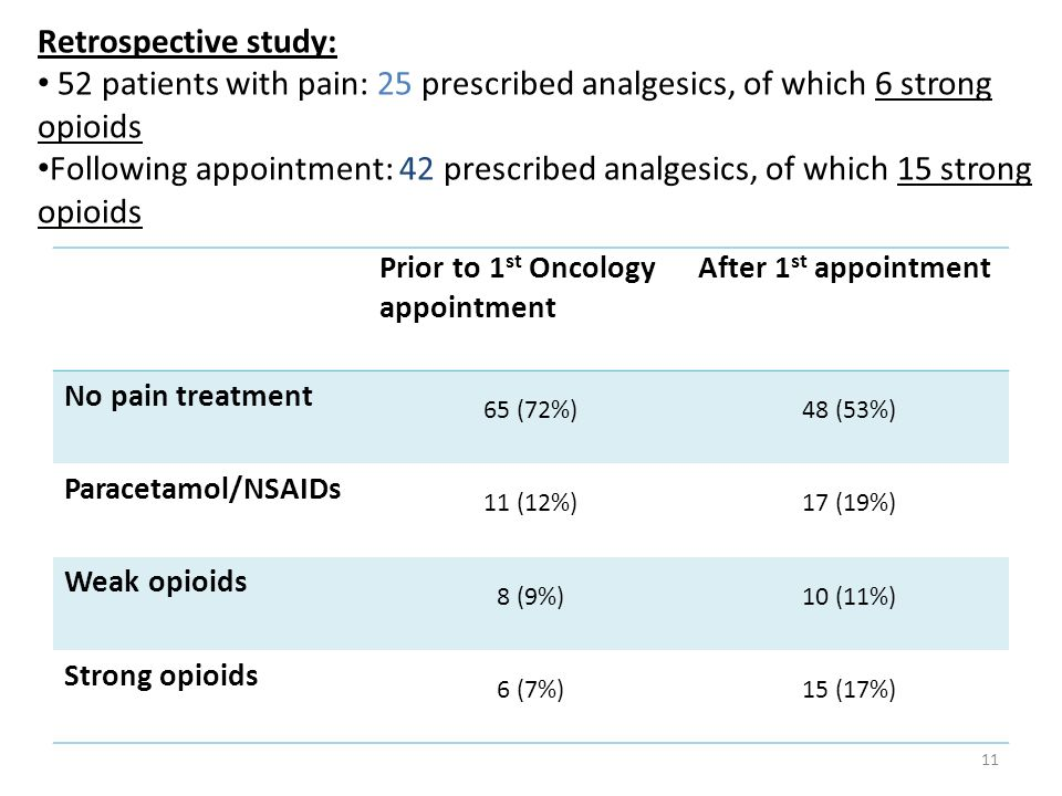 Retrospective study: 52 patients with pain: 25 prescribed analgesics, of which 6 strong opioids.