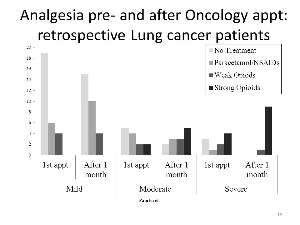 Analgesia pre- and after Oncology appt: retrospective Lung cancer patients
