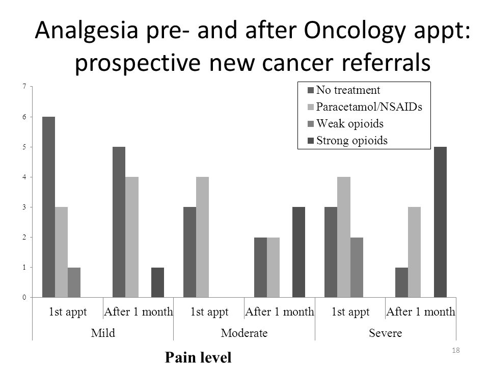 Analgesia pre- and after Oncology appt: prospective new cancer referrals
