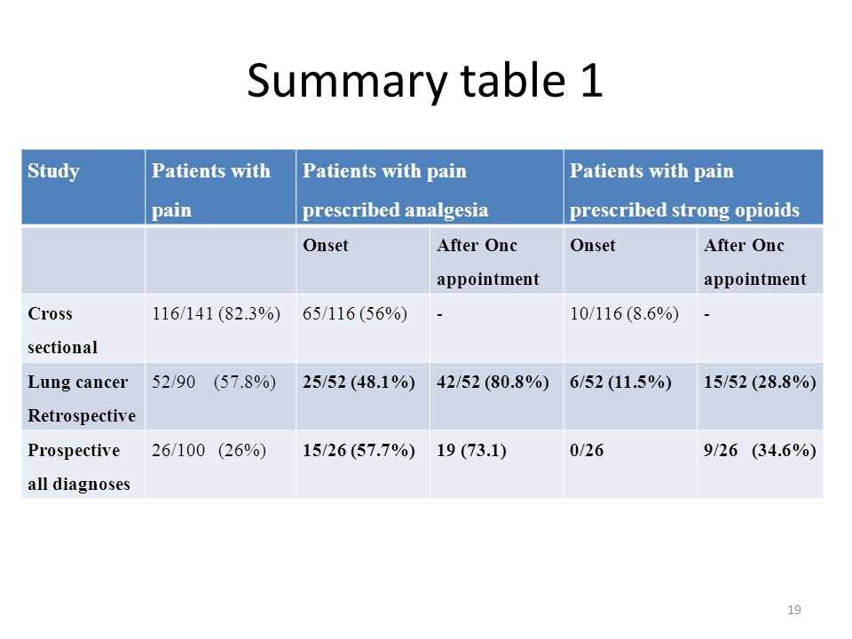 Summary table 1 Study Patients with pain
