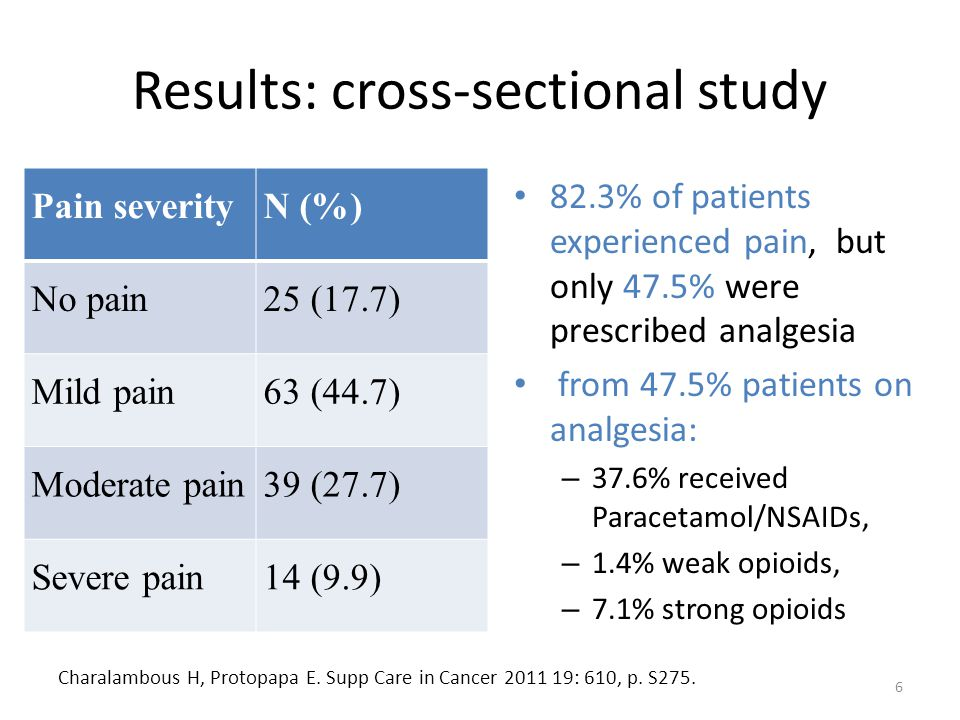 Results: cross-sectional study
