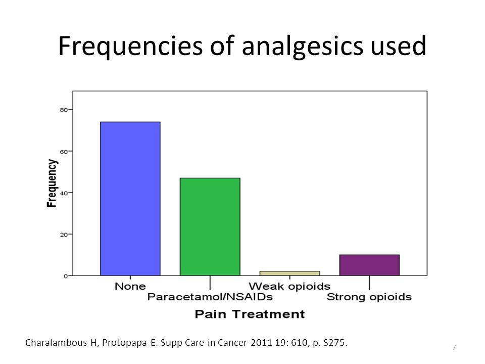 Frequencies of analgesics used