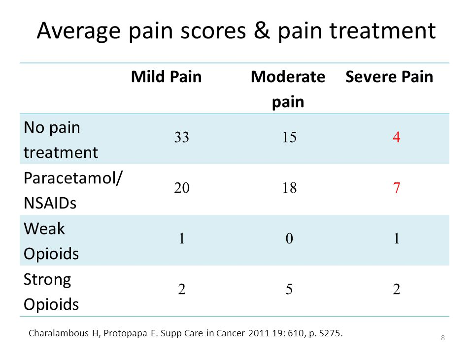 Average pain scores & pain treatment