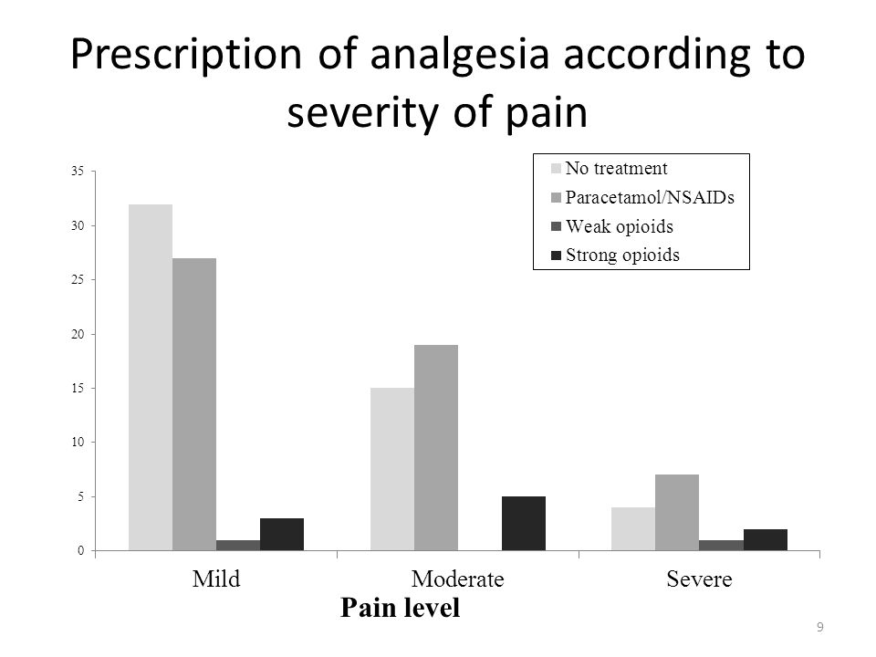 Prescription of analgesia according to severity of pain
