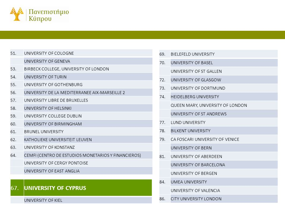 67. UNIVERSITY OF CYPRUS 51. UNIVERSITY OF COLOGNE