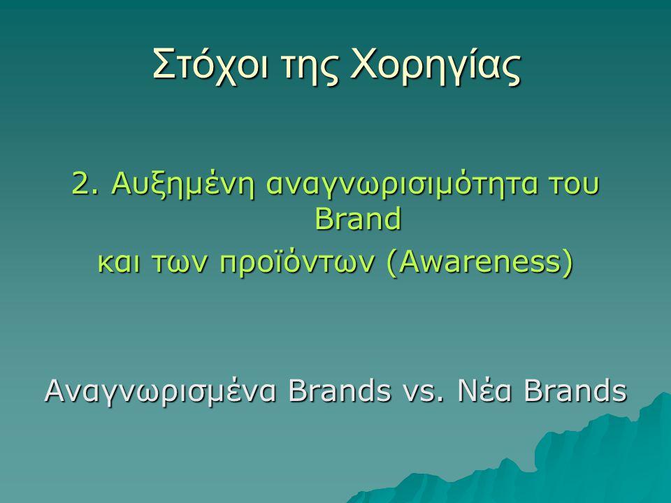 Στόχοι της Χορηγίας 2. Αυξημένη αναγνωρισιμότητα τoυ Brand