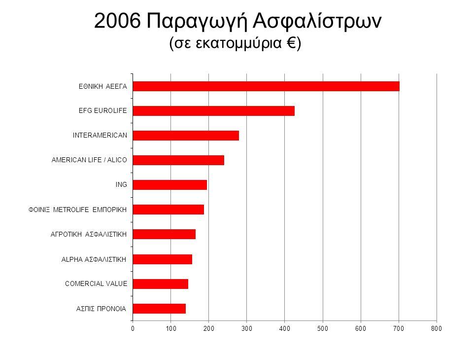 2006 Παραγωγή Ασφαλίστρων (σε εκατομμύρια €)