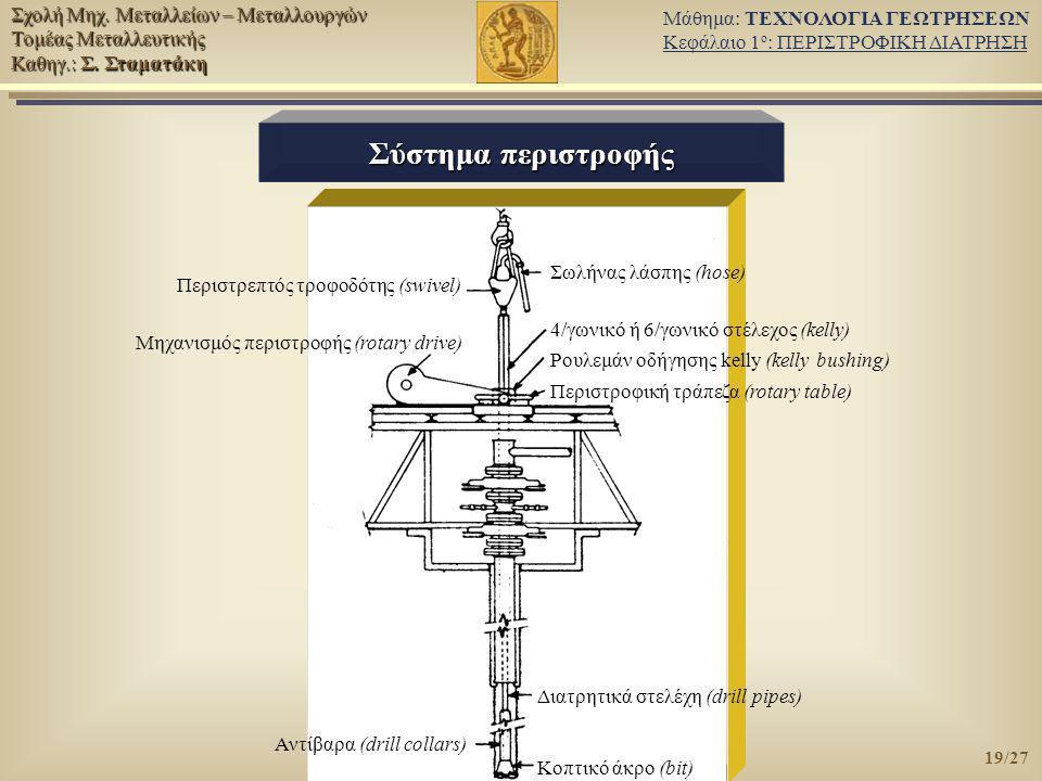 Σύστημα περιστροφής Σωλήνας λάσπης (hose)