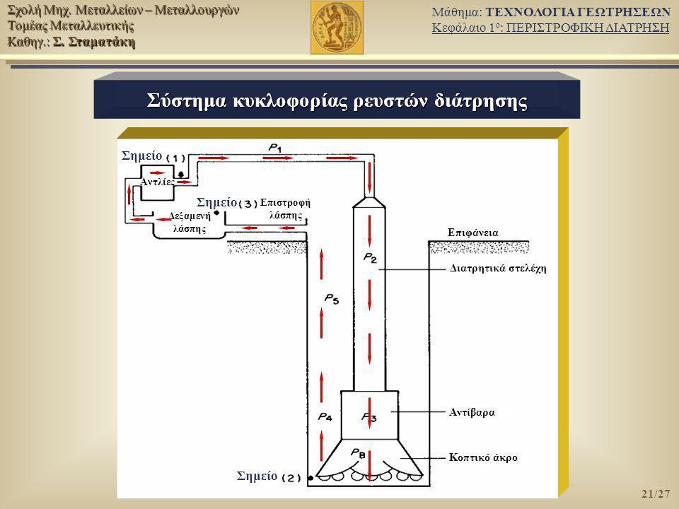 Σύστημα κυκλοφορίας ρευστών διάτρησης