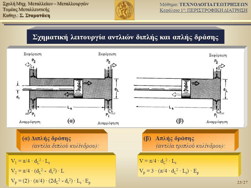 Σχηματική λειτουργία αντλιών διπλής και απλής δράσης