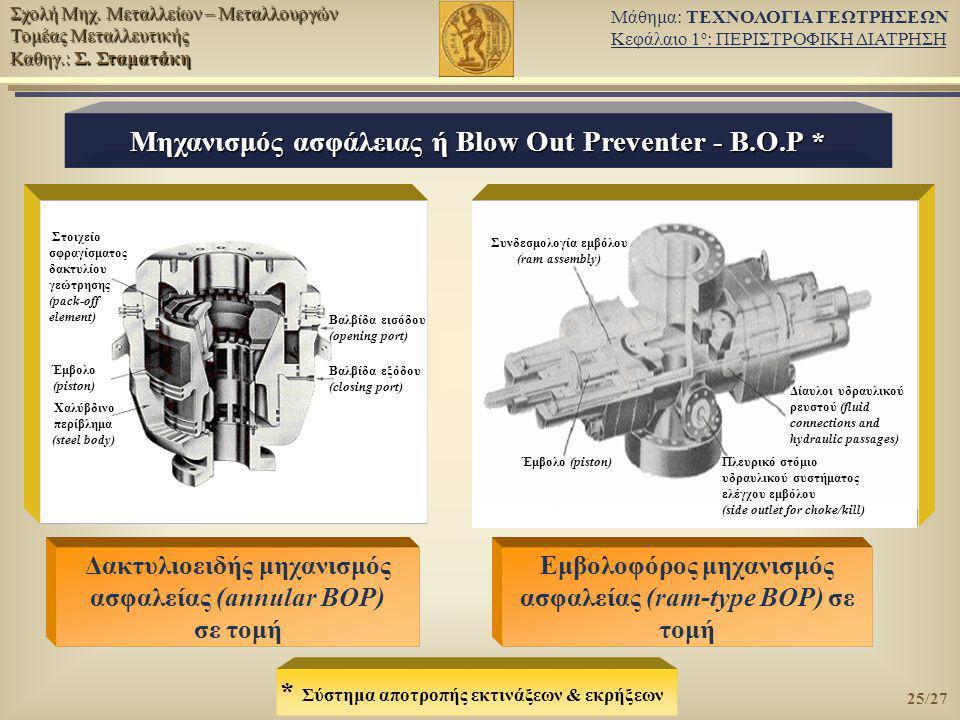 Μηχανισμός ασφάλειας ή Blow Out Preventer - Β.Ο.Ρ *