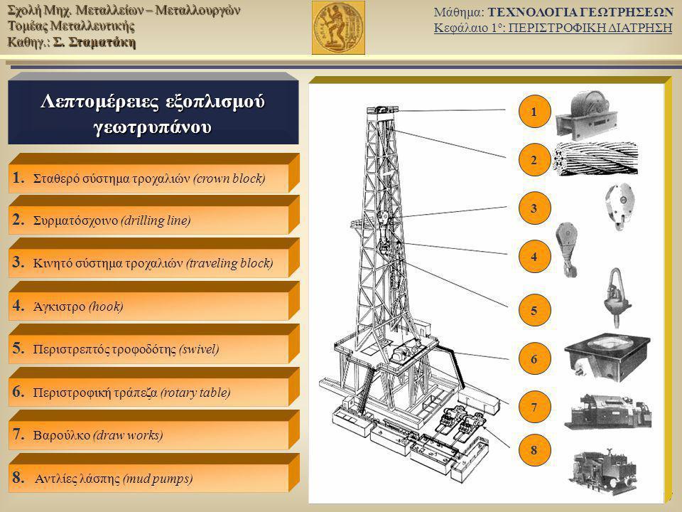 Λεπτομέρειες εξοπλισμού γεωτρυπάνου