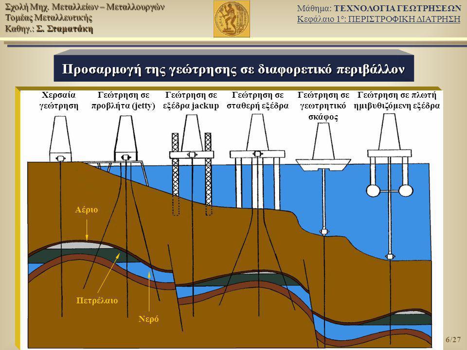 Προσαρμογή της γεώτρησης σε διαφορετικό περιβάλλον