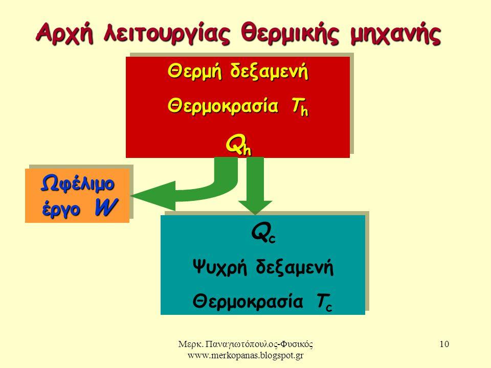 Αρχή λειτουργίας θερμικής μηχανής
