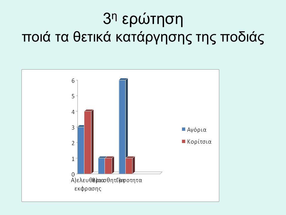 3η ερώτηση ποιά τα θετικά κατάργησης της ποδιάς