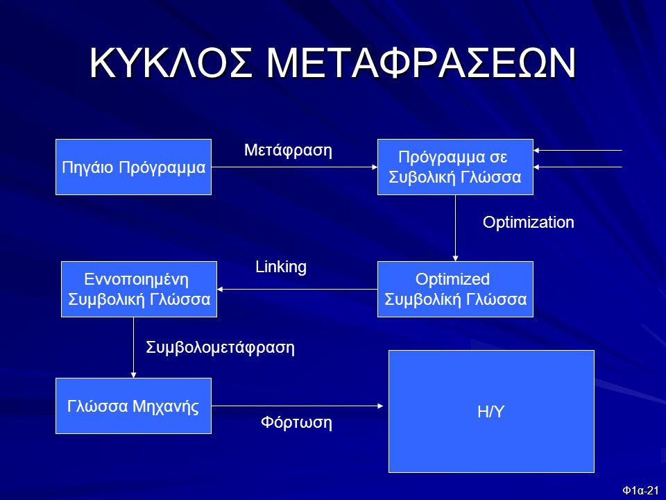 ΚΥΚΛΟΣ ΜΕΤΑΦΡΑΣΕΩΝ Πηγάιο Πρόγραμμα Μετάφραση Πρόγραμμα σε