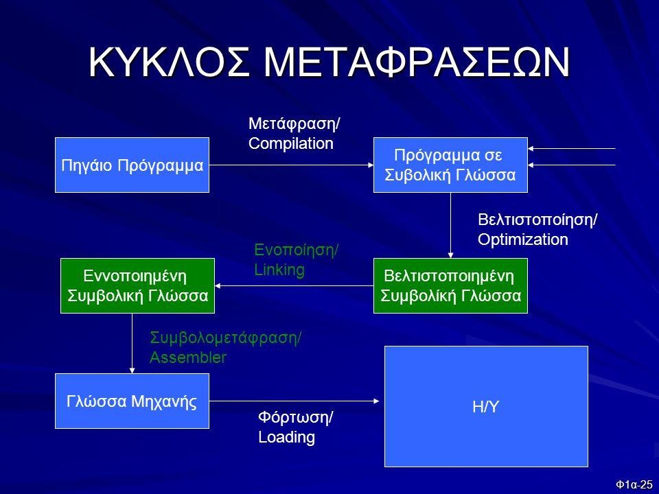 ΚΥΚΛΟΣ ΜΕΤΑΦΡΑΣΕΩΝ Μετάφραση/ Compilation Πηγάιο Πρόγραμμα