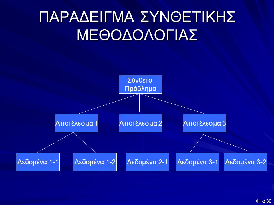 ΠΑΡΑΔΕΙΓΜΑ ΣΥΝΘΕΤΙΚΗΣ ΜΕΘΟΔΟΛΟΓΙΑΣ