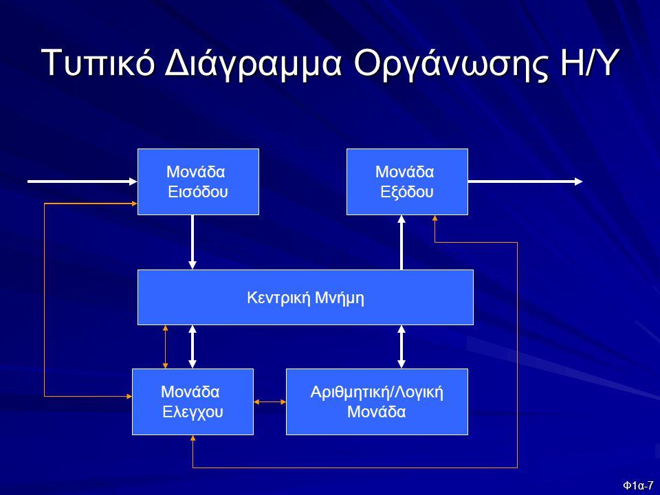 Τυπικό Διάγραμμα Οργάνωσης Η/Υ