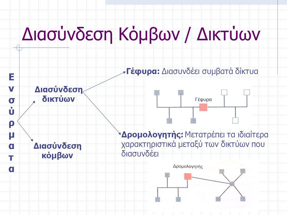 Διασύνδεση Κόμβων / Δικτύων