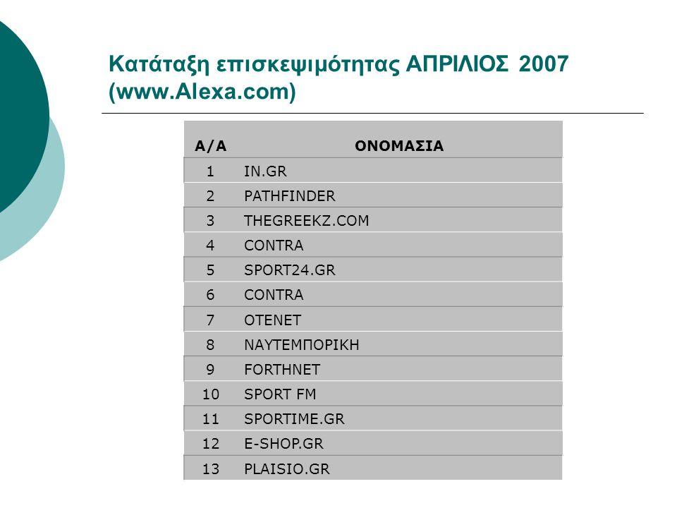 Κατάταξη επισκεψιμότητας ΑΠΡΙΛΙΟΣ 2007 (www.Alexa.com)
