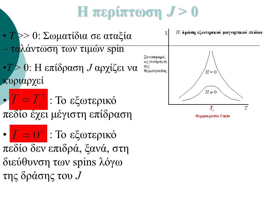 Η περίπτωση J > 0 : Το εξωτερικό πεδίο έχει μέγιστη επίδραση