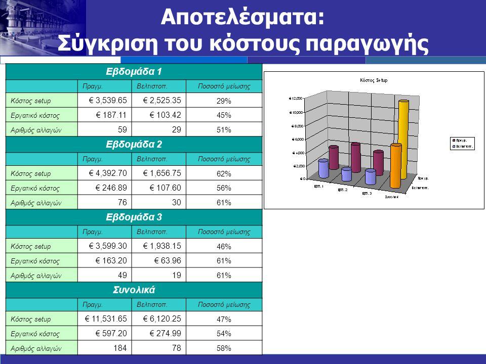 Αποτελέσματα: Σύγκριση του κόστους παραγωγής