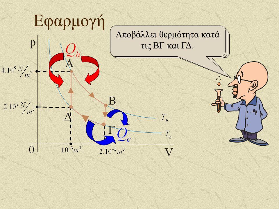 Εφαρμογή p A B Δ Γ V Αποβάλλει θερμότητα κατά τις ΒΓ και ΓΔ.