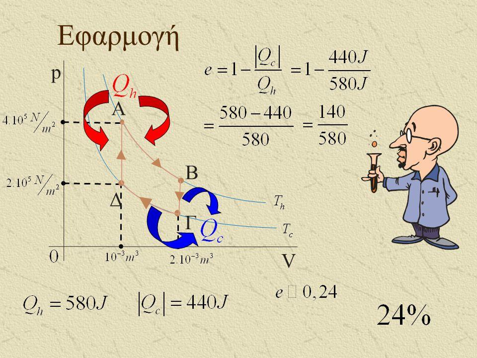 Εφαρμογή A B Γ Δ p V