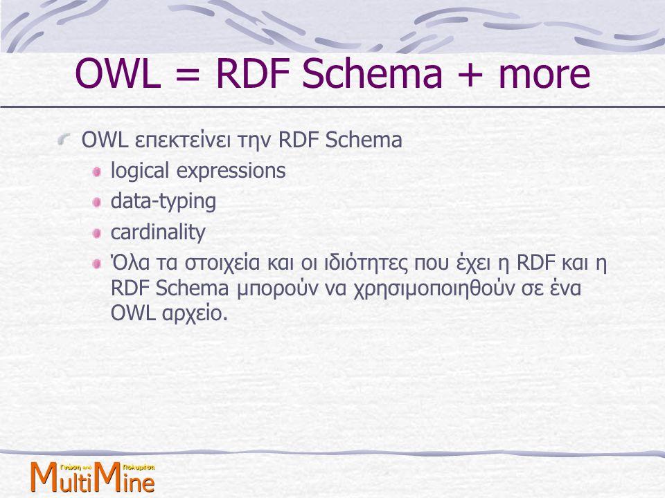 OWL = RDF Schema + more OWL επεκτείνει την RDF Schema