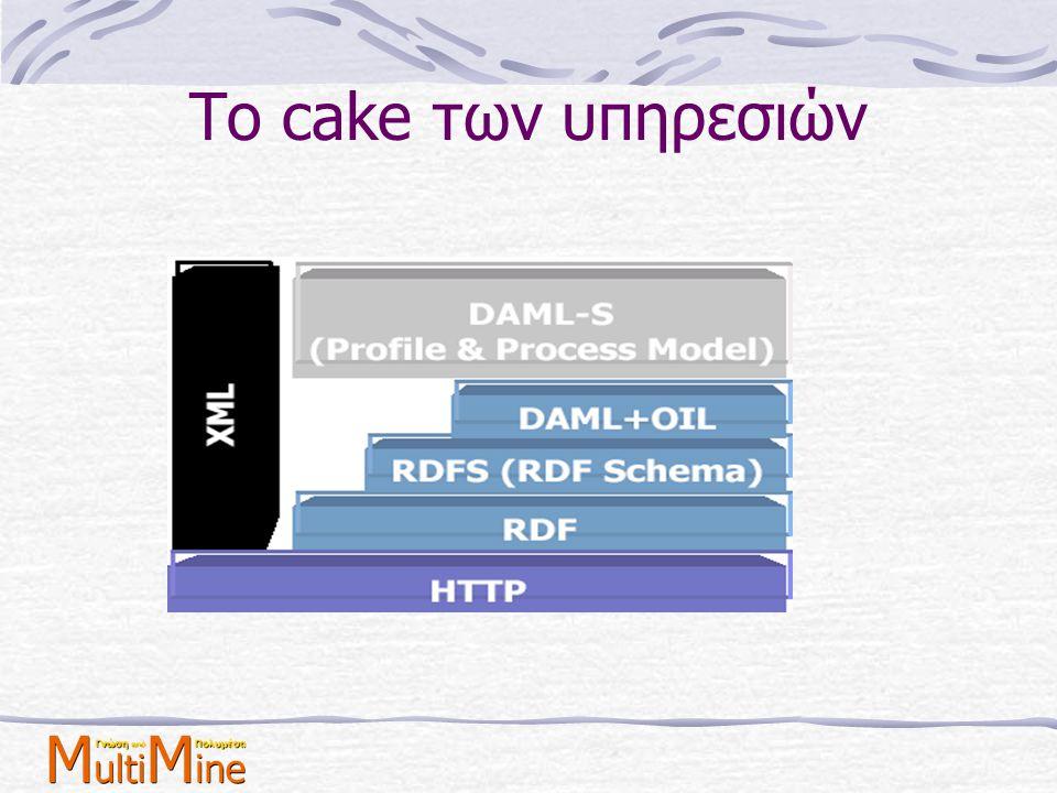 Το cake των υπηρεσιών