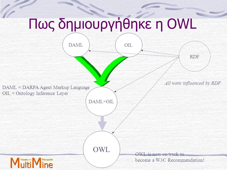 Πως δημιουργήθηκε η OWL
