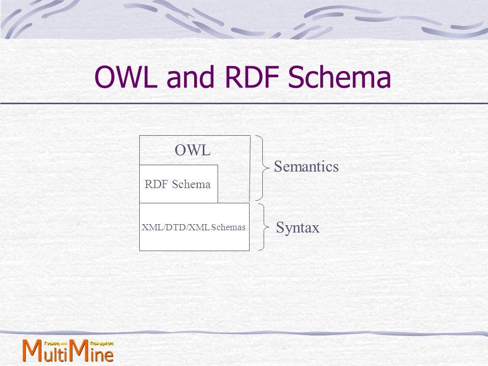 OWL and RDF Schema OWL Semantics RDF Schema XML/DTD/XML Schemas Syntax