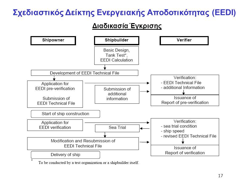 Σχεδιαστικός Δείκτης Ενεργειακής Αποδοτικότητας (EEDI)