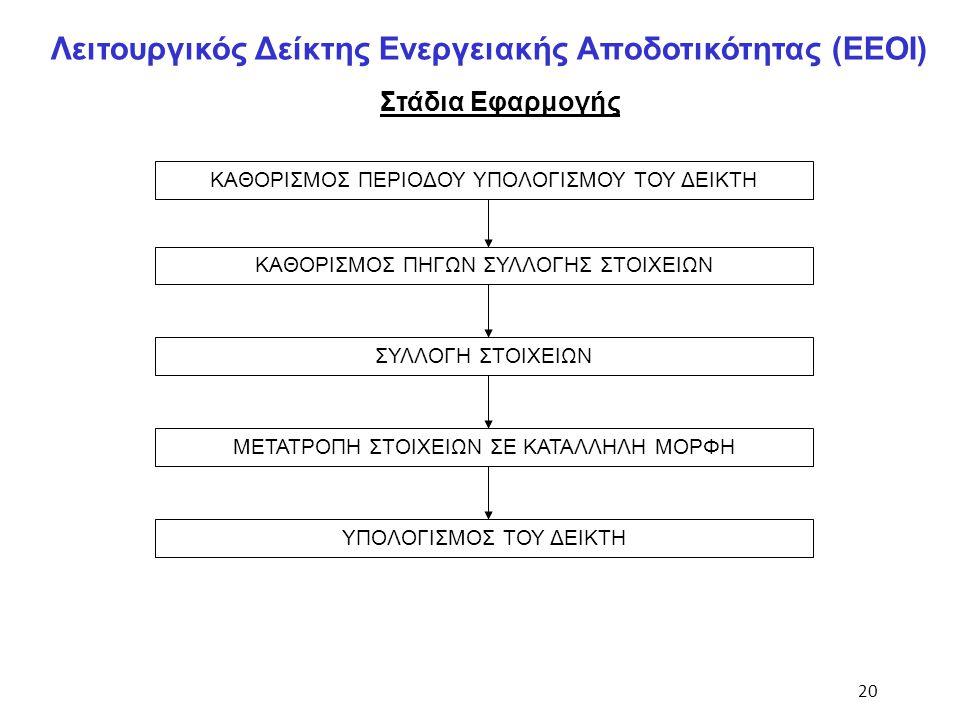 Λειτουργικός Δείκτης Ενεργειακής Αποδοτικότητας (EEΟI)